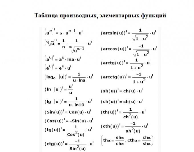 Основная таблица производных.