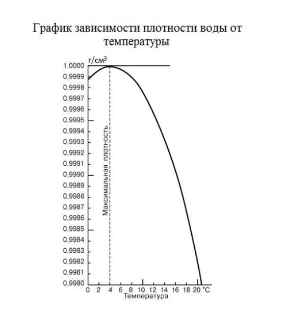 График зависимости плотности <b>воды</b> от температуры