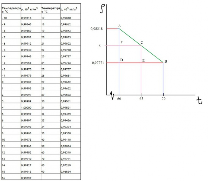 Table of communication and interpolation method