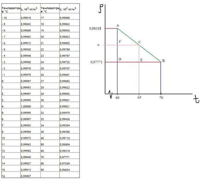 Таблица связи и метод интерполяции