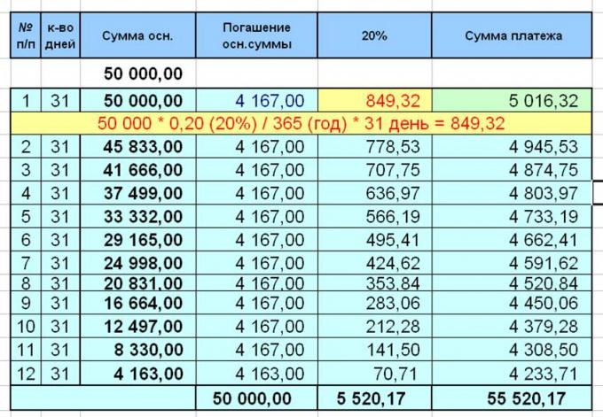 Пример расчета ежемесячного платежа и процента