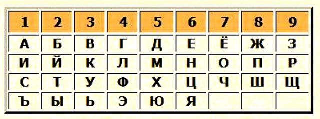 Как определить число <b>имени</b>
