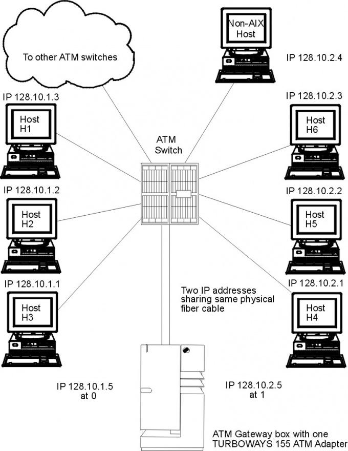 Как объединить две локальные сети