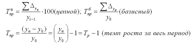 Как обнаружить <strong>темп</strong> <b>прироста</b>