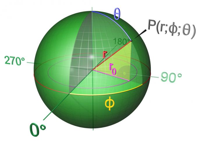 Как обнаружить площадь шара