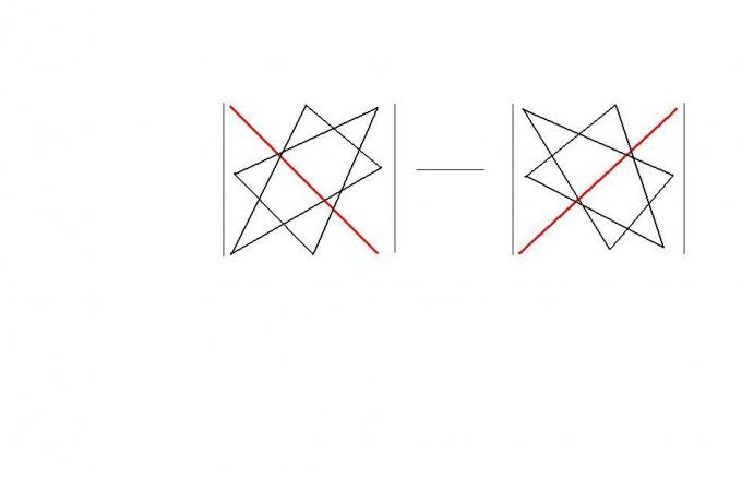 Расчет определителя матрицы по правилу треугольника