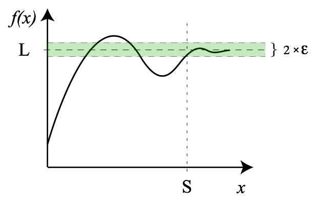 Предел - число, к которому будет стремится функция при заданном аргументе