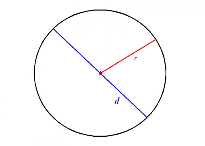 Диаметр окружности: как его определить