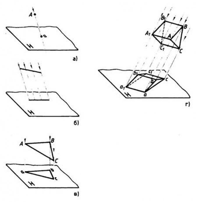 Как нарисовать проекцию