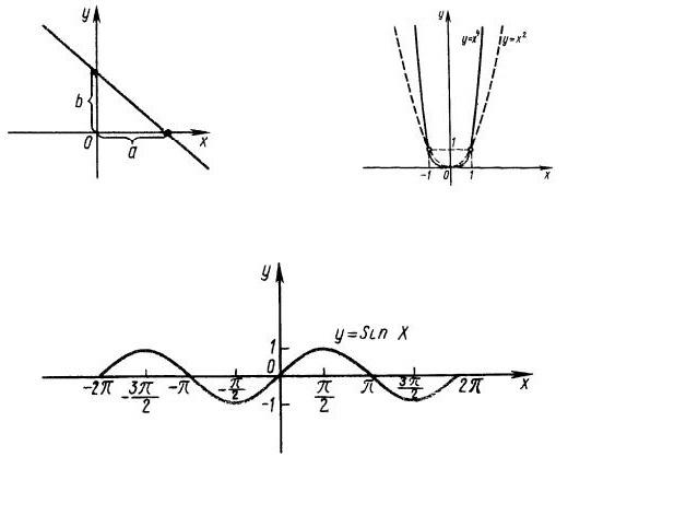 Как построить график заданной функции