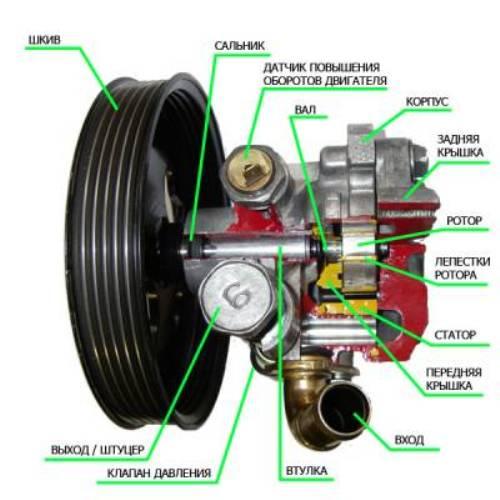 Как отремонтировать гидроусилитель