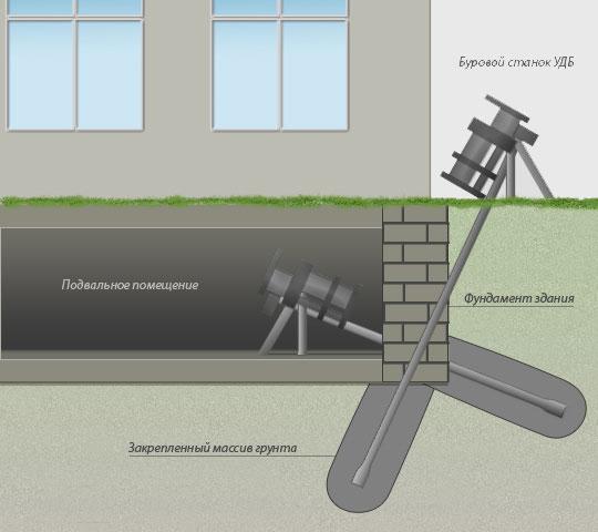 Как укрепить фундамент частного дома