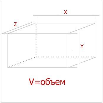 Как обнаружить длину по объему и ширине