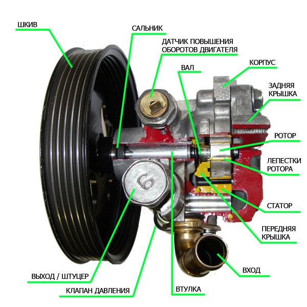 Как снять гидроусилитель руля