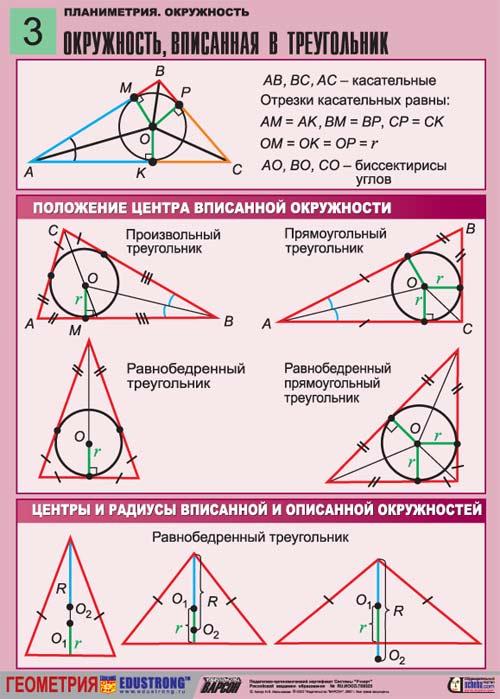 Как обнаружить радиус вписанной окружности в равнобедренном треугольнике?