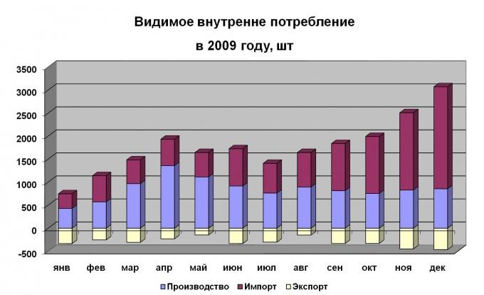 Как рассчитать среднегодовые темпы роста