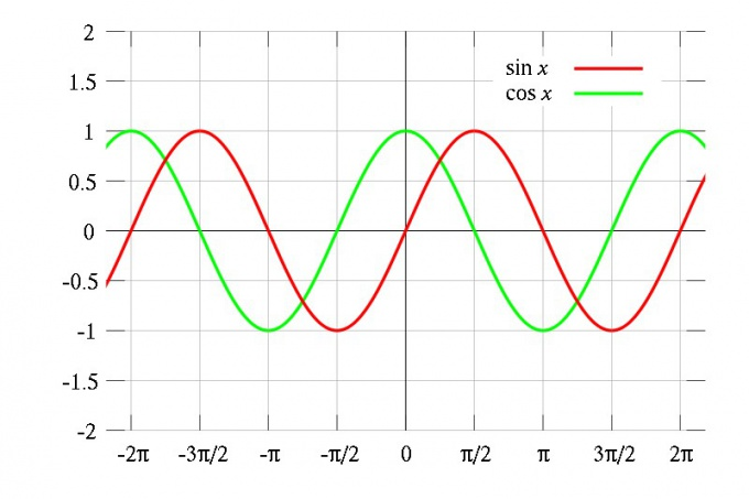 How to determine periodicity of functions
