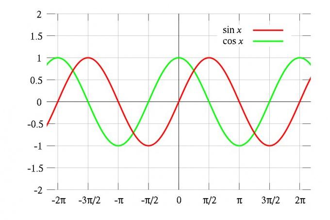 Как определить периодичность функции