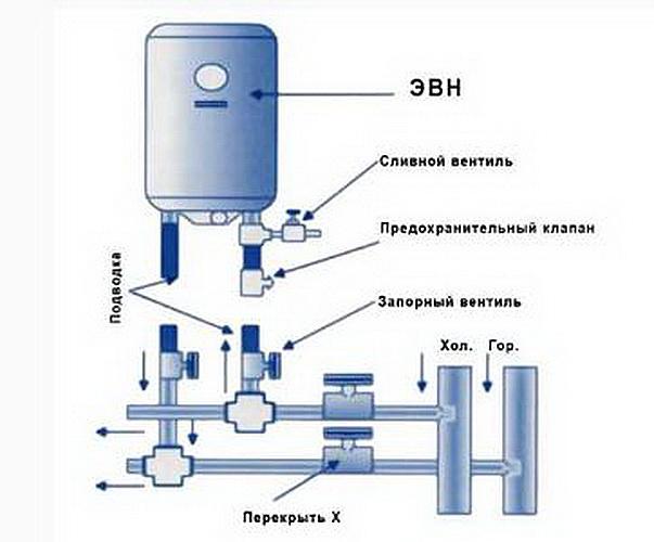 """Как слить воду из водонагревателя """"Термекс"""""""
