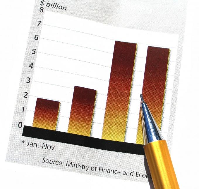 Как снизить дебиторскую задолженность