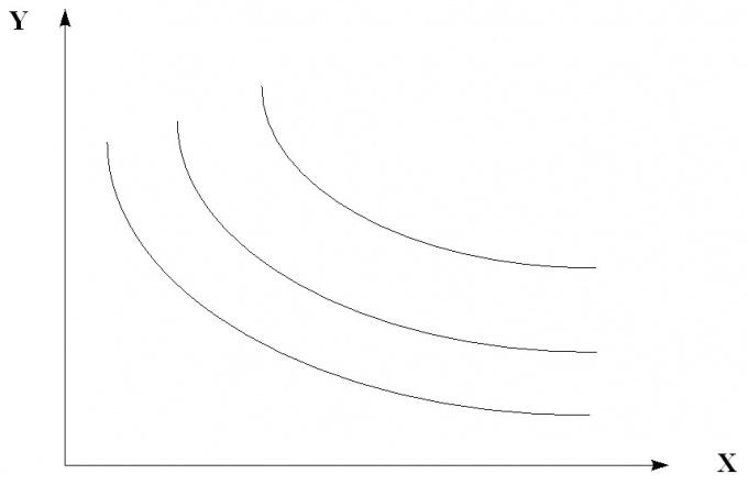 Как построить кривую безразличия