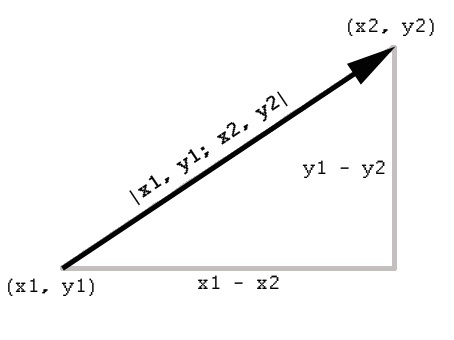 How to calculate the length of the vector