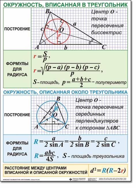 Как находить площадь треугольника, вписанного в окружность