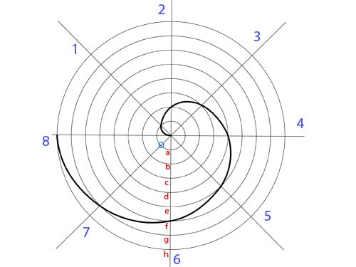 How to build a spiral of Archimedes