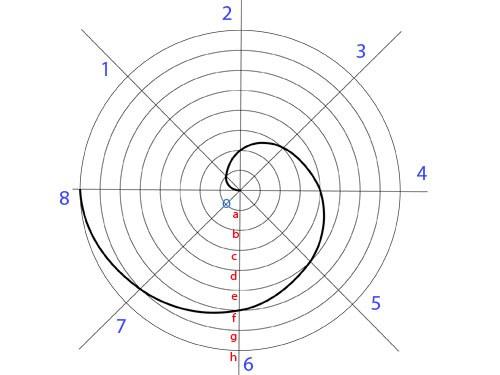 Как построить спираль архимеда