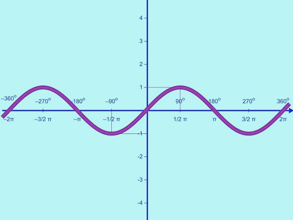 Как построить график тригонометрической функции