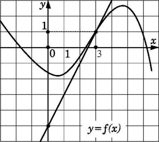 Как найти угловой коэффициент касательной к графику функции