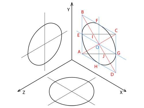 Как возвести окружность в аксонометрии
