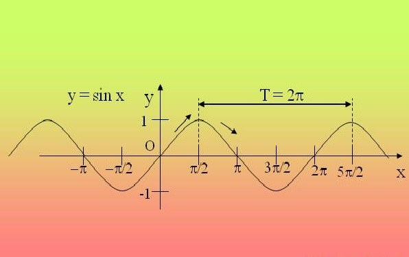 How to find the period of trigonometric functions
