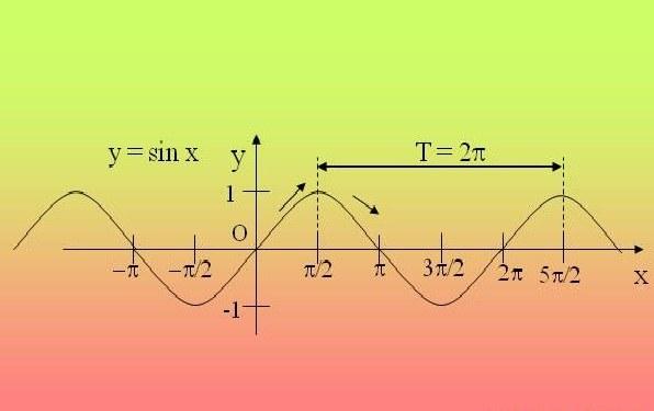 Как обнаружить период тригонометрической функции