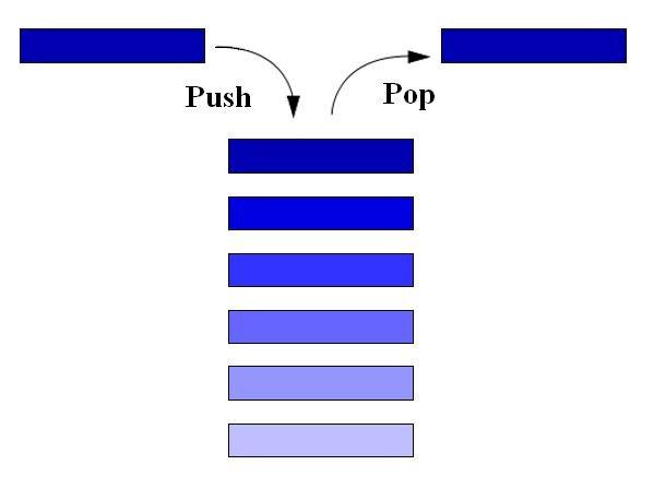 Как создать динамический массив