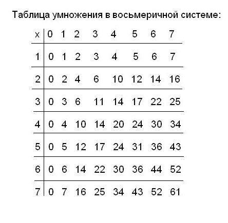 Как вычислять в <b>системах</b> <strong>счисления</strong>