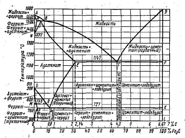 Как построить <b>кривую</b> <em>охлаждения</em> с применением правила фаз