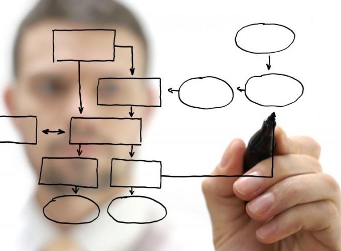 Как нарисовать структурную схему