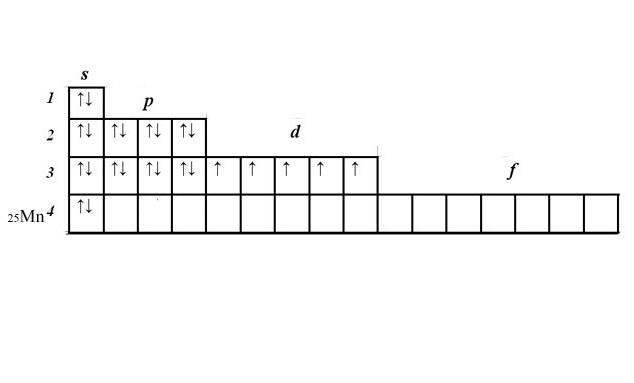 Электронно-графическая формула марганца