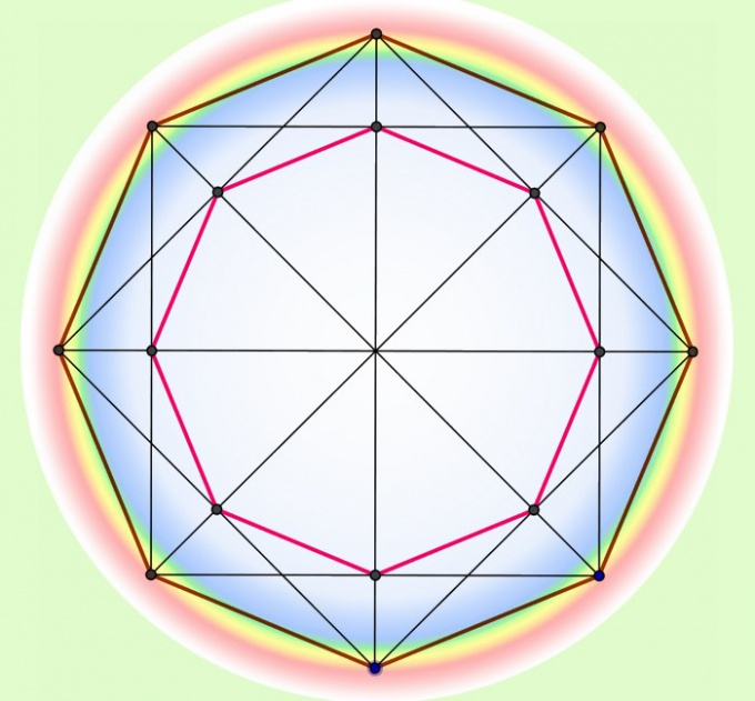 Как обнаружить периметр положительного многоугольника