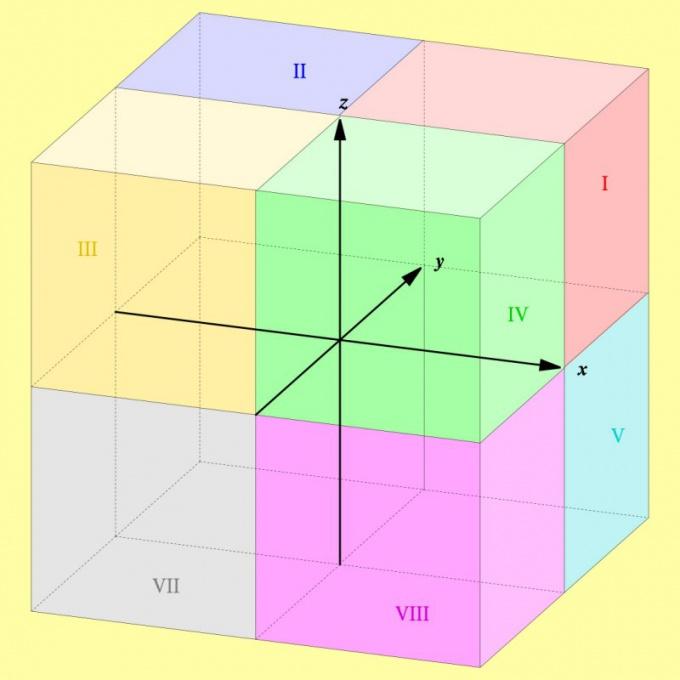 Как определять номера октантов