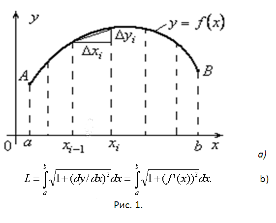 How to calculate <b>length</b> <strong>curve</strong>