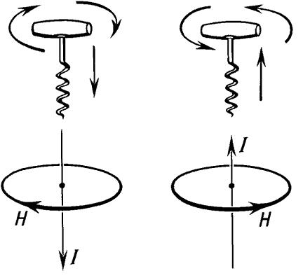 Вращение рукоятки буравчика указывает направление индукции