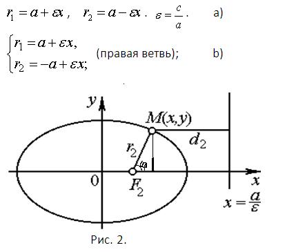 Как определить тип кривой второго порядка