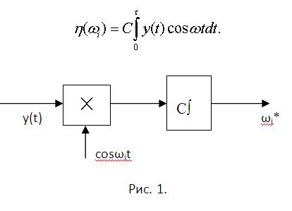 Как определить <b>частоту</b> <strong>сигнала</strong>