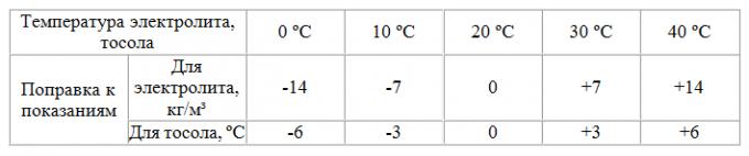 Как определить <strong>плотность</strong> <b>электролита</b>