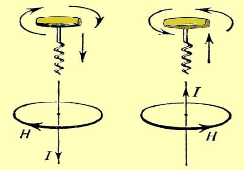 Как определить направление магнитной индукции