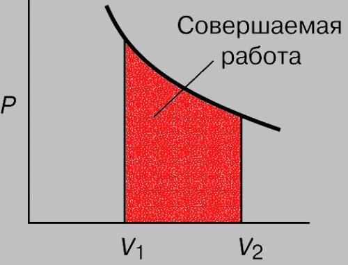 Как определить работу при изотермическом процессе