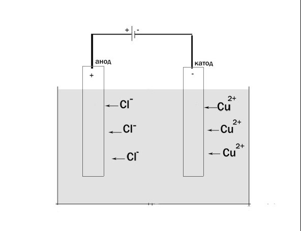 Как определить анод  и катод