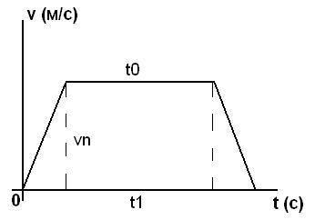 Как найти среднюю скорость по графику
